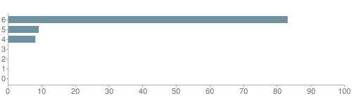 Chart?cht=bhs&chs=500x140&chbh=10&chco=6f92a3&chxt=x,y&chd=t:83,9,8,0,0,0,0&chm=t+83%,333333,0,0,10 t+9%,333333,0,1,10 t+8%,333333,0,2,10 t+0%,333333,0,3,10 t+0%,333333,0,4,10 t+0%,333333,0,5,10 t+0%,333333,0,6,10&chxl=1: other indian hawaiian asian hispanic black white